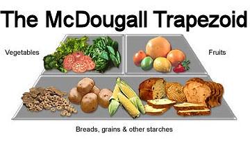 Mcdougall Food List