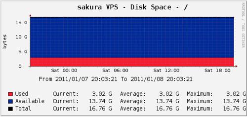 sakura VPS disk space