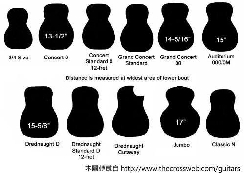 吉他尺寸跟筒身規格