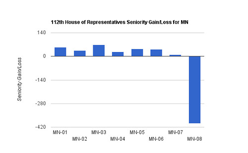 112th House of Representatives Seniority Gain/Loss for MN