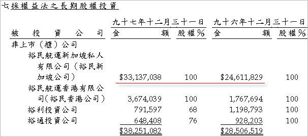 2606_裕民_長期投資
