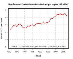 New Zealand emissions of Carbon Dioxide per capita 1971 to 2007