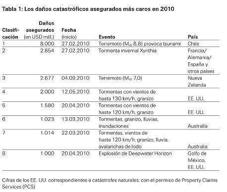 Daños Asegurados 2010