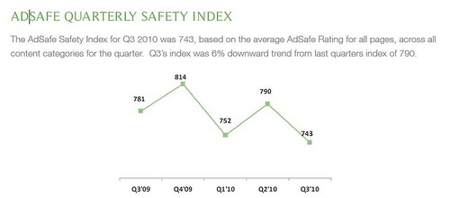 AdSafe Q3 ad safety index
