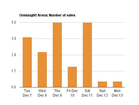 Number of Onslaught! Arena sales