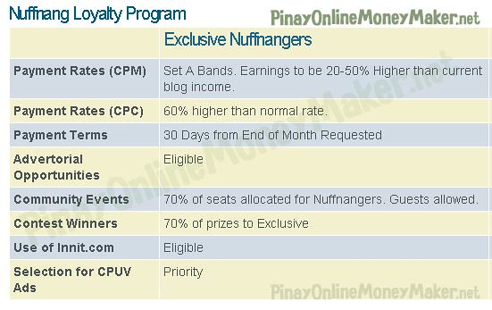 Nuffnang Loyalty Program or Glitterati Club benefits - How to setup Nuffnang ads - PinayOnlineMoneyMaker.net