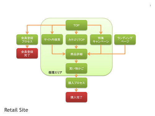 Retail High Level Site Map