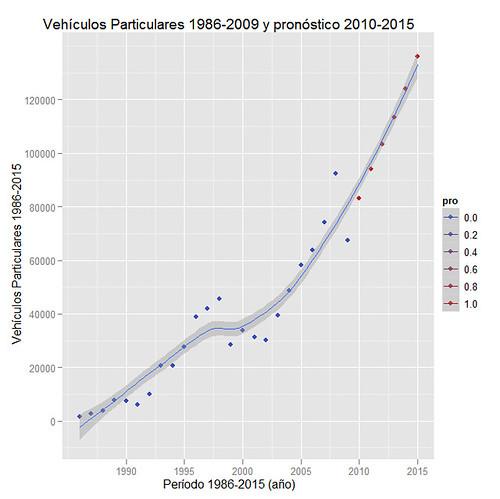 Proyección Vehículos Particulares 1986-2015 Región Metropolitana