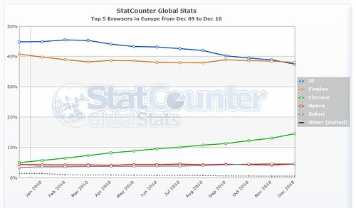 Top 5 browsers in Europe, according to StatCounter