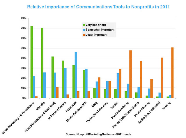 Relative Importance of Communications Tools to Nonprofits
