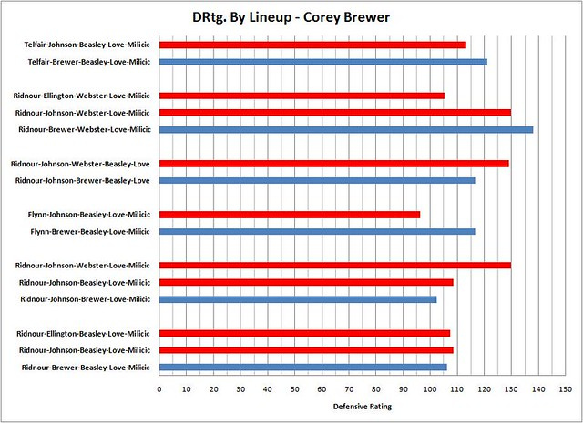 Brewer Lineup Graph