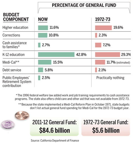 CA general fund 1972 vs 2011