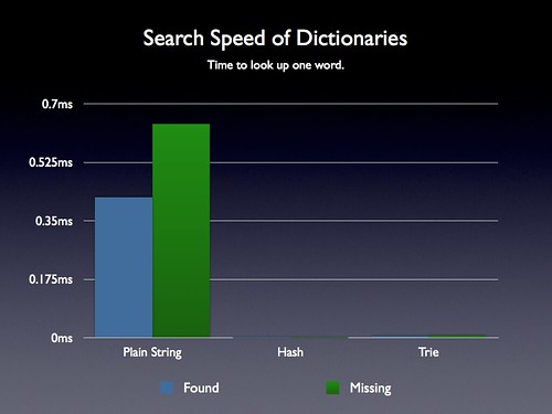 Dictionary Search Speed Comparison