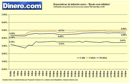 Expectativas de inflación enero11