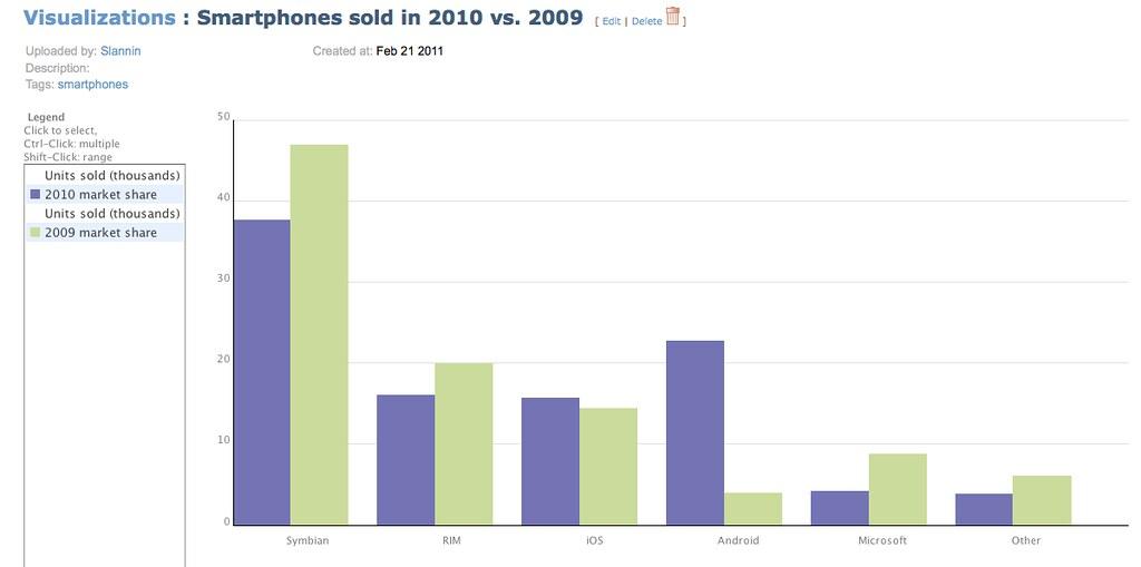Smartphone sales in 2009 vs. 2010