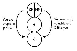 CP vs NP
