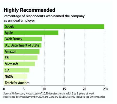 Top Employers List for college graduates