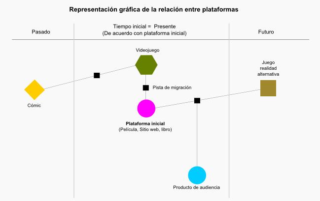 Representación gráfica de la relación entre plataformas