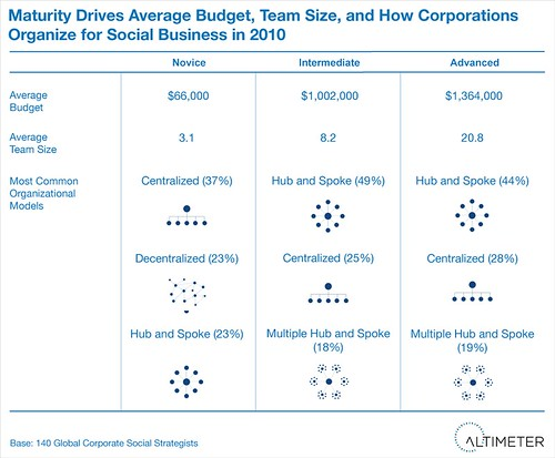 Maturity Drives: Budget, Team Size, Formation