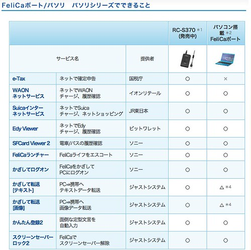 Sony Japan | FeliCa | 個人のお客様 | 製品情報 | FeliCaポート/パソリ パソリシリーズでできること