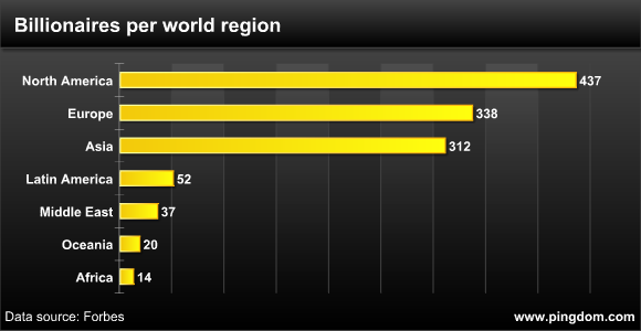 Billionaires per world region
