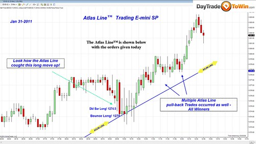 E-Mini S&P Atlas Line Trading