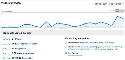 Augmenter son trafic sur internet : naissance d'un blog