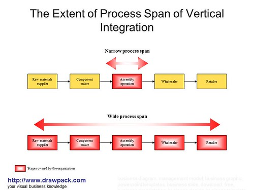 the extent of process span of vertical integration diagram a photo rh flickriver com vertical and horizontal integration diagram