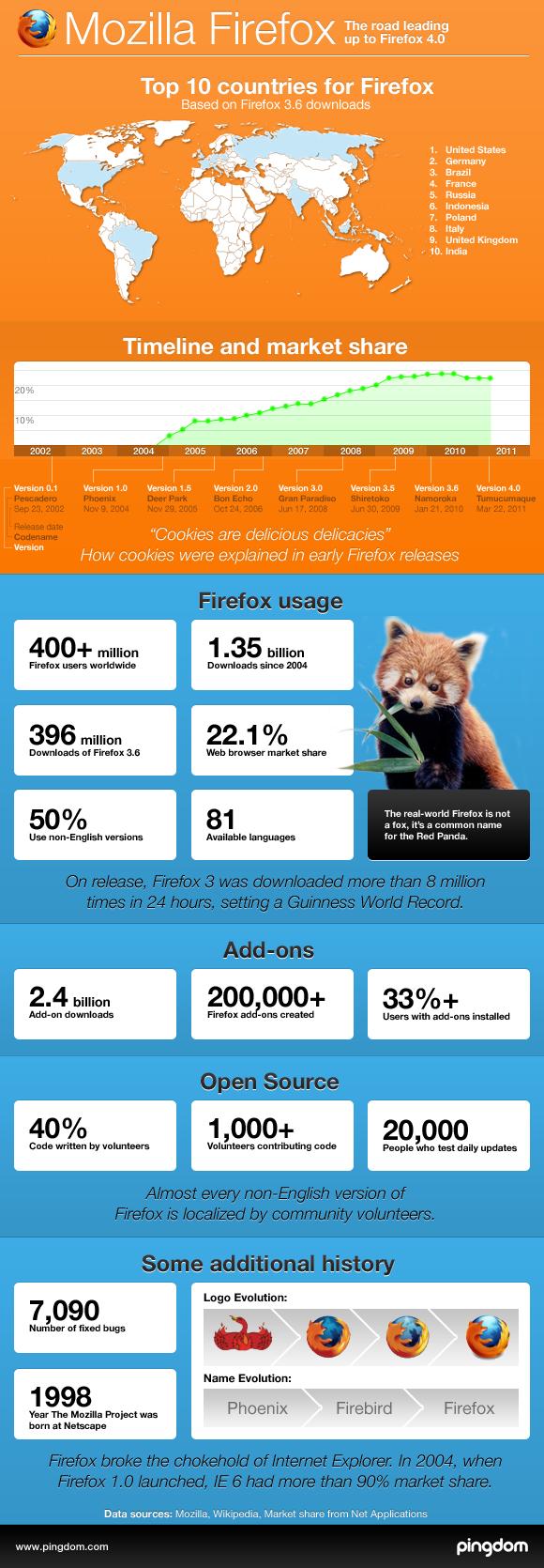 Firefox infographic