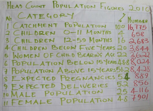 Demographic data for Mpepo Rural Health Centre