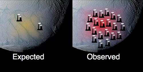 Energía prevista y medida en Encélado