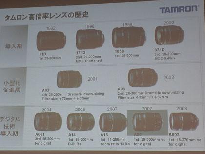 タムロンの高倍率レンズの歴史