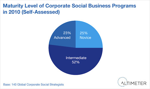 Maturity Level of Corporate Social Business Programs