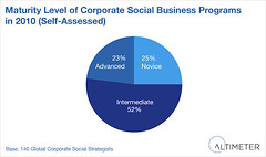 Maturity Level of Corporate Social Business Programs (jeremiah_owyang) Tags: industry analysts research spending maturity altimeter funding altimetergroup
