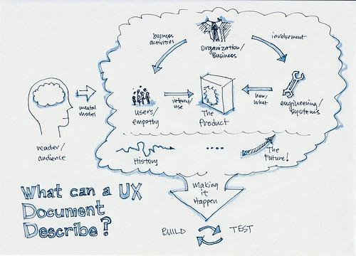 what can a ux document describe