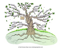 Peace of Nature Mind Map (mindmapinspiration) Tags: mindmap mindmapping mindmapper peacefulnature peaceofnature harmonyofnature handdrawnmindmaps paulforemanhanddrawnmindmaps naturemindmap peacefulnaturemindmap perfectorchestration peaceinnature peaceofnaturemindmap