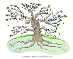 Peace of Nature Mind Map (mindmapinspiration) Tags: mindmap mindmapping mindmapper peacefulnature peaceofnature harmonyofnature handdrawnmindmaps paulforemanhanddrawnmindmaps naturemindmap peacefulnaturemindmap perfectorchestration peaceinnature peaceofnaturemindmap