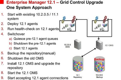 OEM12.1 - 1-system upgrade