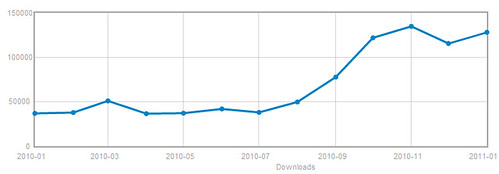 Triple MuseScore download rate in 2010