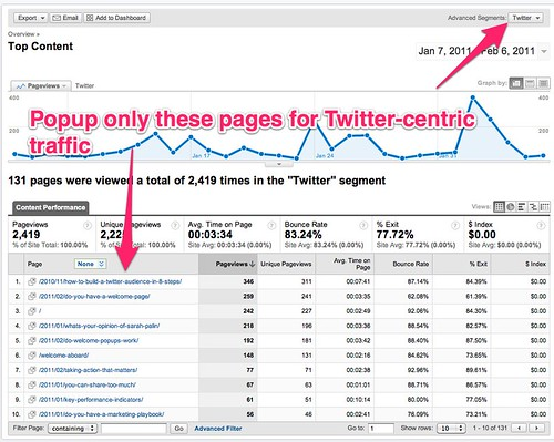 Top Content - Google Analytics