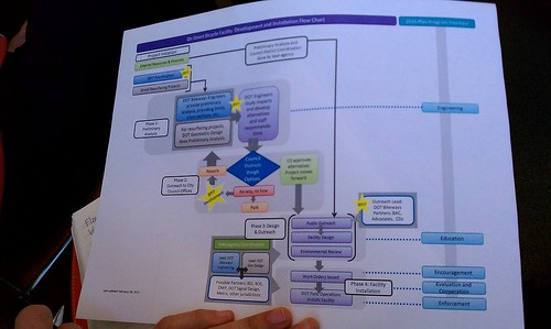 BPIT Planning Dept flow chart of bike project approval