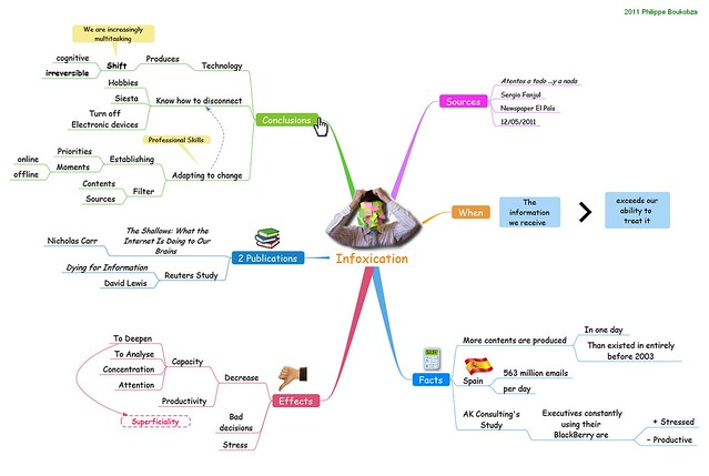 Infoxication MindMap