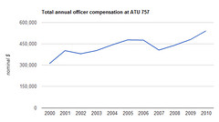 atu officer compensation