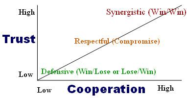 2007_01_18_LevelsOfCommunication