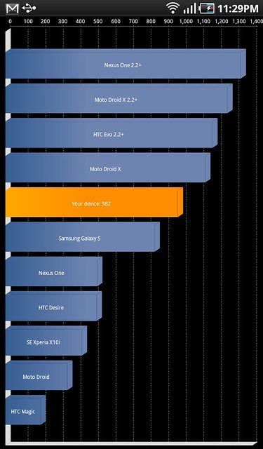 GALAXY Tab benchmark