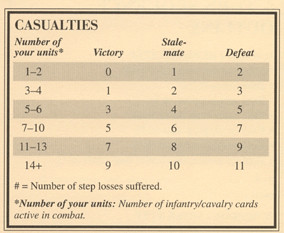 Blue vs Gray - Casualties Table