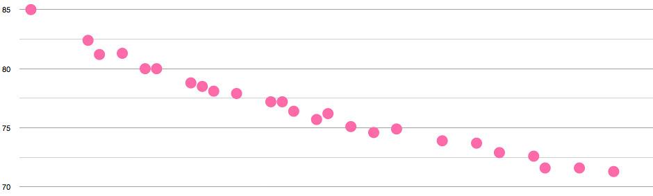 Gráfica que muestra mi pérdida de peso en el último mes