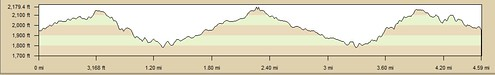Sturdevant Falls Elevation Profile
