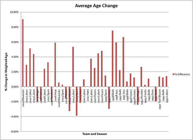 Average Age Change Graph