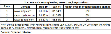 experian hitwise - success rate among search engines